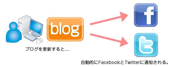 ブログ Facebook 自動連携