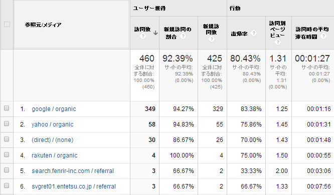 Google Analytics(アナリティクス) 設定手順26