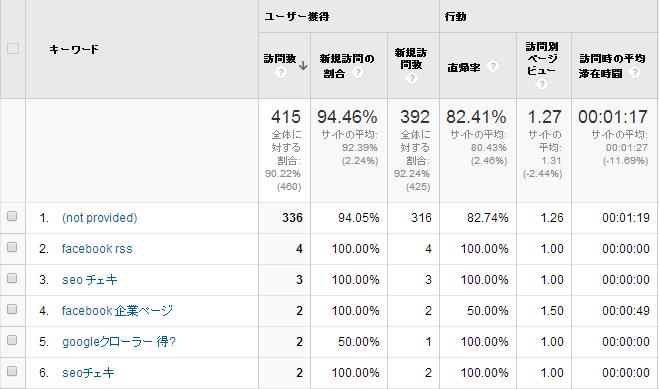 Google Analytics(アナリティクス) 設定手順28