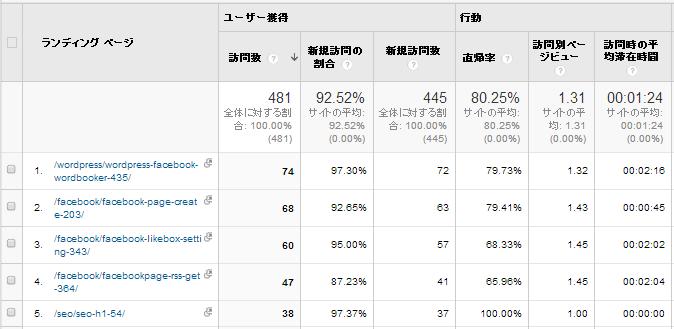 Google Analytics(アナリティクス) 設定手順33-2