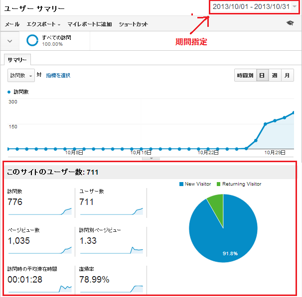 google analytics(アナリティクス) レポート確認手順2