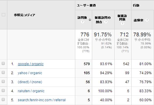 google analytics(アナリティクス) レポート確認手順4