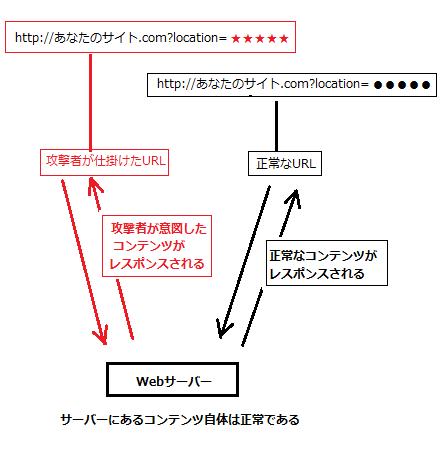 HTTP ヘッダインジェクション 条件