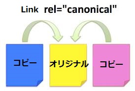 canonical リンク