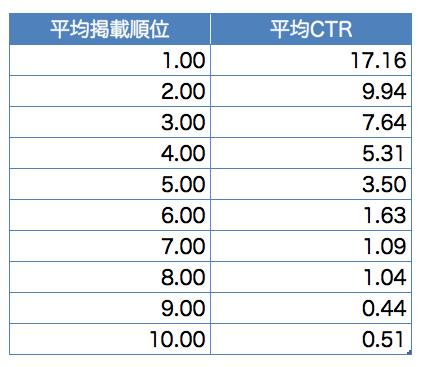 CTR ランキング別数値