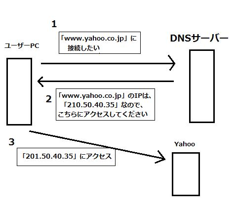 DNS(ドメインネームシステム)サーバー 連携図