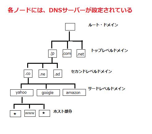 domain dnsサーバー ツリー構造