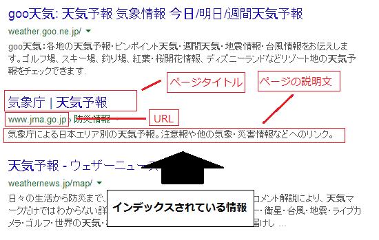 検索エンジン 結果ページ インデックス情報
