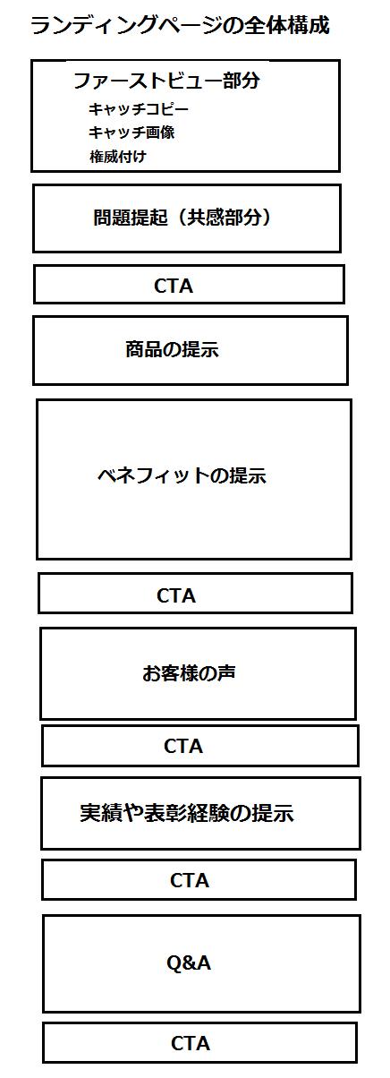 ランディングページ(lp) 全体構成