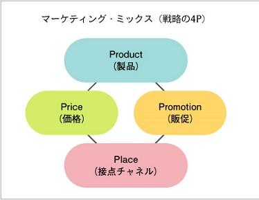 4P マーケティングミックスのフレームワーク戦略(分析)