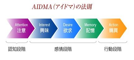 AIDMAの法則 消費者の購買行動モデル(理論)