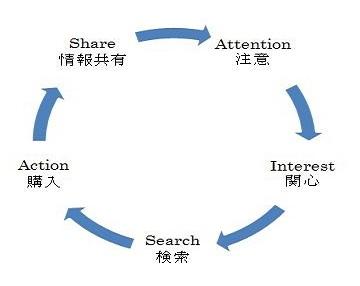 AISAS(アイサス)の法則 消費者の購買行動モデル(理論)