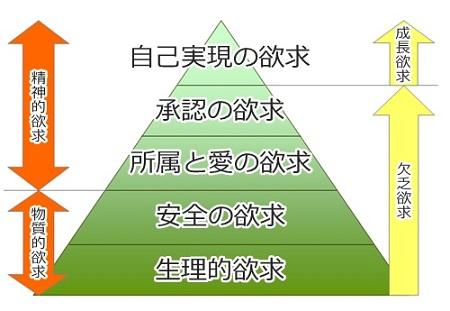 マズローの欲求5段階説(自己実現理論)の図