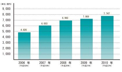リスティング(ネット)広告費の推移
