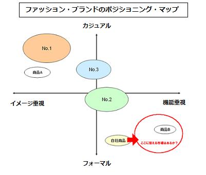 ポジショニングマップ 作り方(軸)・例2