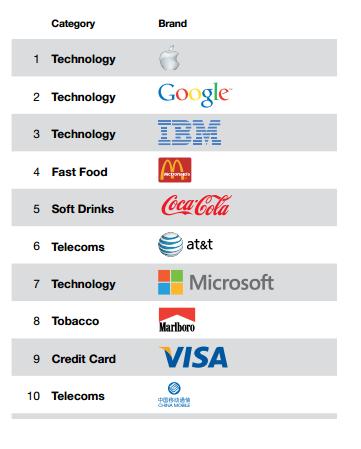 企業(会社)のブランド価値ランキング