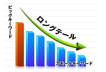 ロングテールSEO(キーワード選定)
