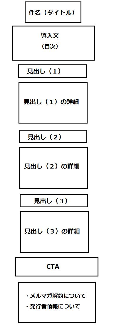 メルマガ テンプレート素材 構成例