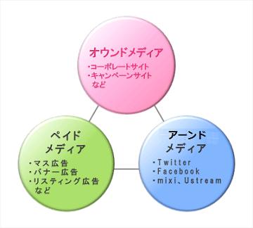 オウンド・ペイド・アーンド(ソーシャル)メディア