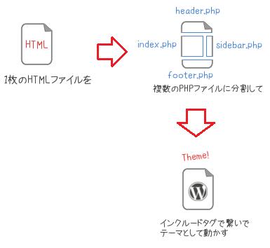 Wordpress(ワードプレス) テーマ・テンプレート(デザイン) カスタマイズ