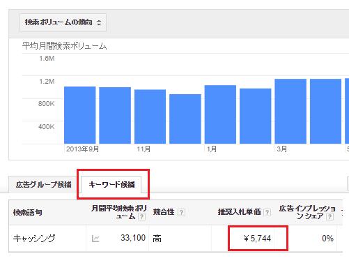 googleアドセンス クリック単価(CPC)の向上-4