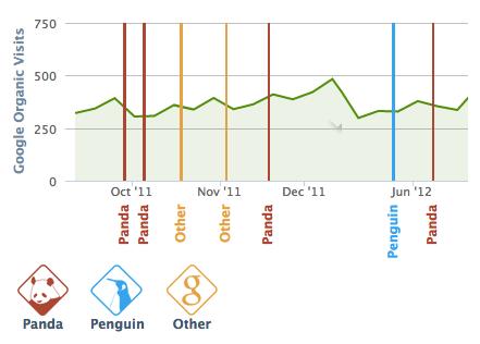SEO パンダ・ペンギンアップデート 影響確認ツール